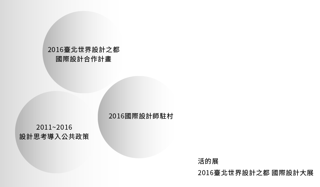 都市酵母, 水越設計, 活的展, taipei issuuuue, 2016臺北世界設計之都, WDC Taipei, world design capital Taipei, Open Call